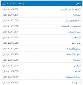 مثال لأسعار العقارات في القاهرة الجديدة
